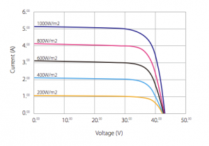 Graph showing solar current and voltage, at different solar irradiation levels
